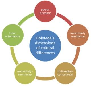 hofstedes 5 cultural dimensions